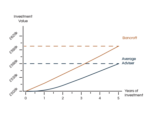 Bancroft Wealth greater returns on your investments